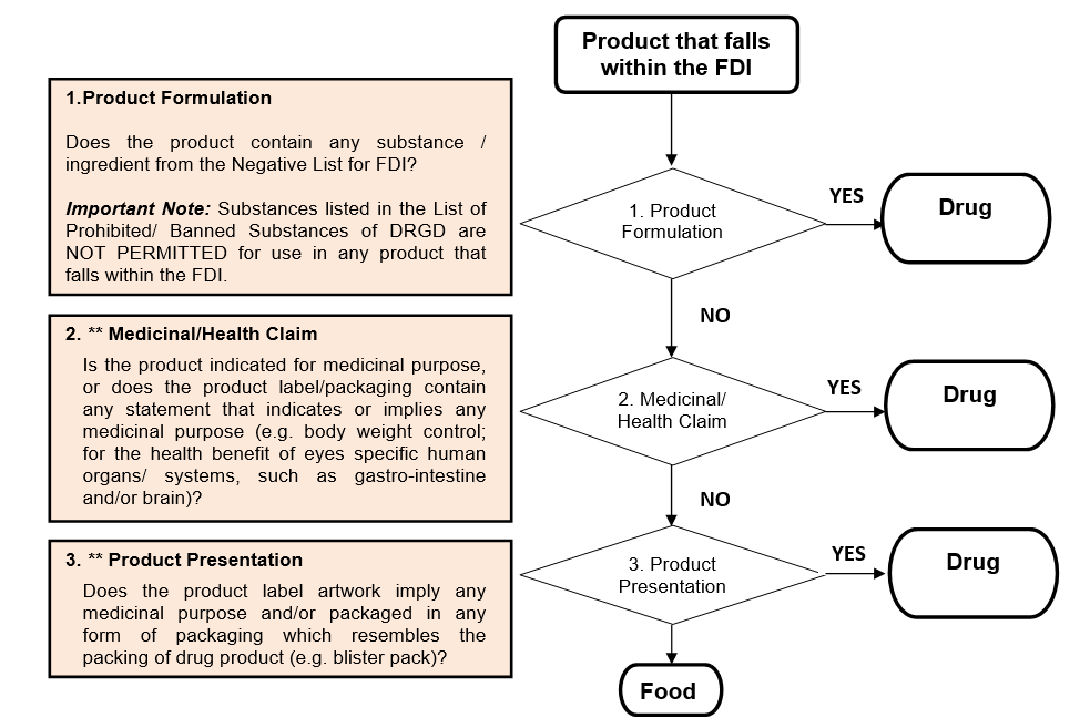Product Classification Guideline - Drugs or Food Products
